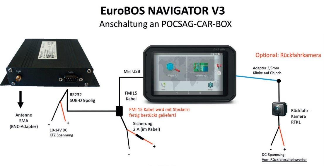 EuroBOS Navigator Systemübersicht