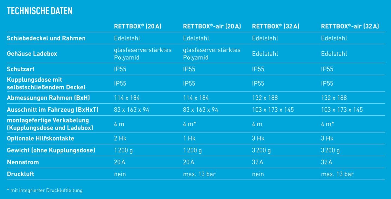 Rettbox Technische Daten